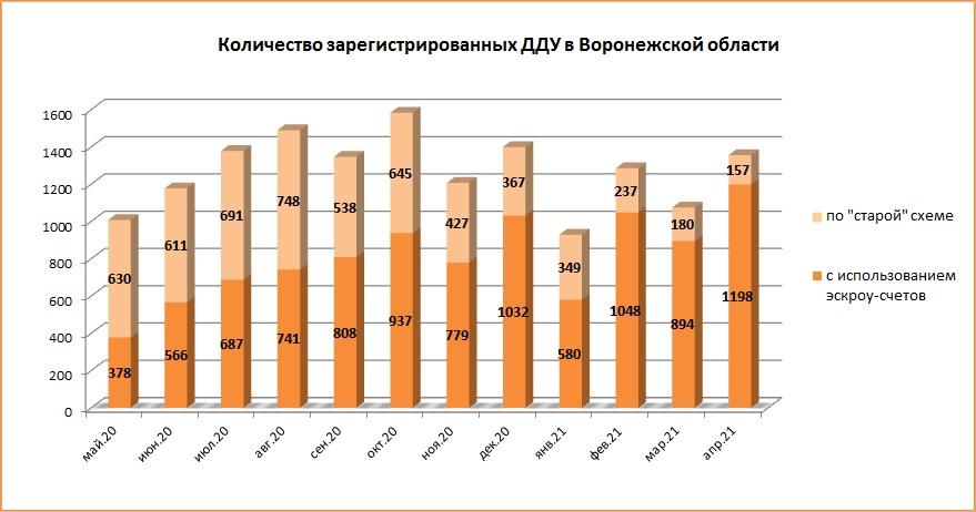 Количество ДДУ в Воронежской области в апреле продолжает расти - фото 2